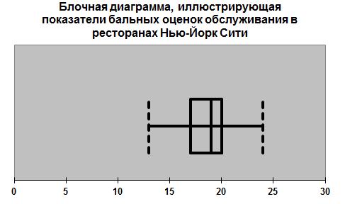Блочная диаграмма 5
