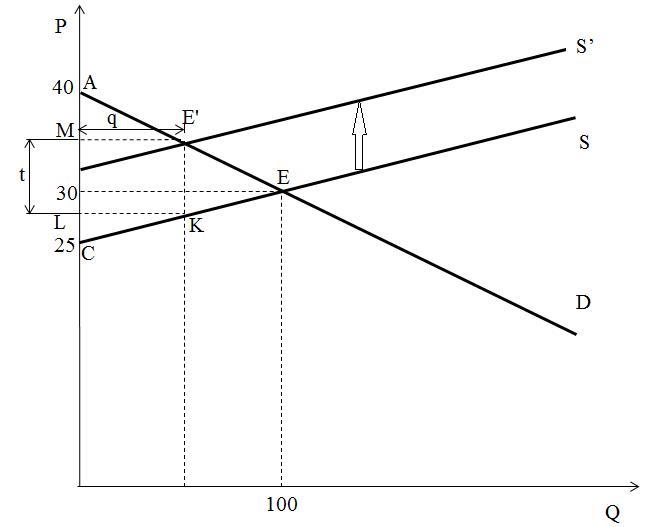 Расчёт максимальной суммы налога
