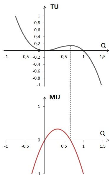 График общей и предельной полезности 3