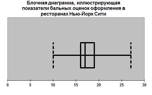 Блочная диаграмма 3