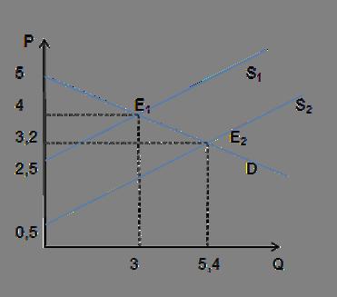 Влияние дотации на рыночное равновесие