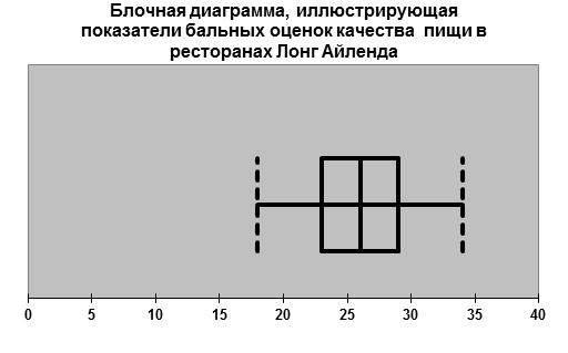 Блочная диаграмма 2