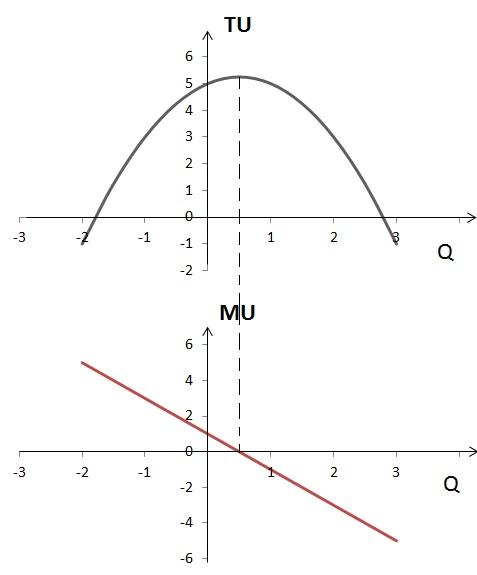 График общей и предельной полезности 2