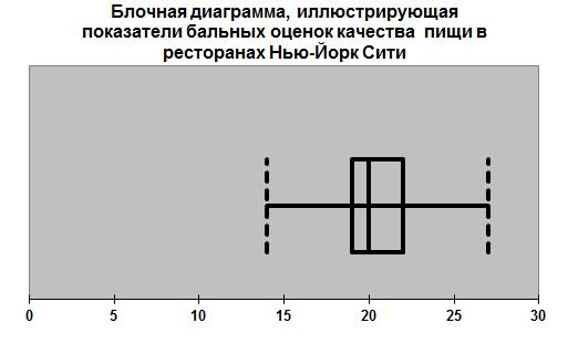 Блочная диаграмма