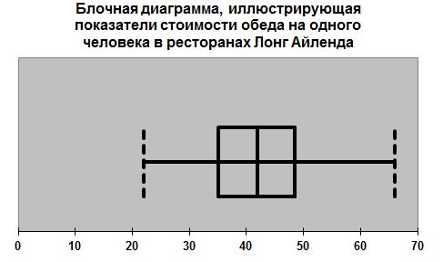 Блочная диаграмма 10
