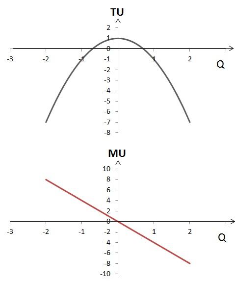 График общей и предельной полезности 1