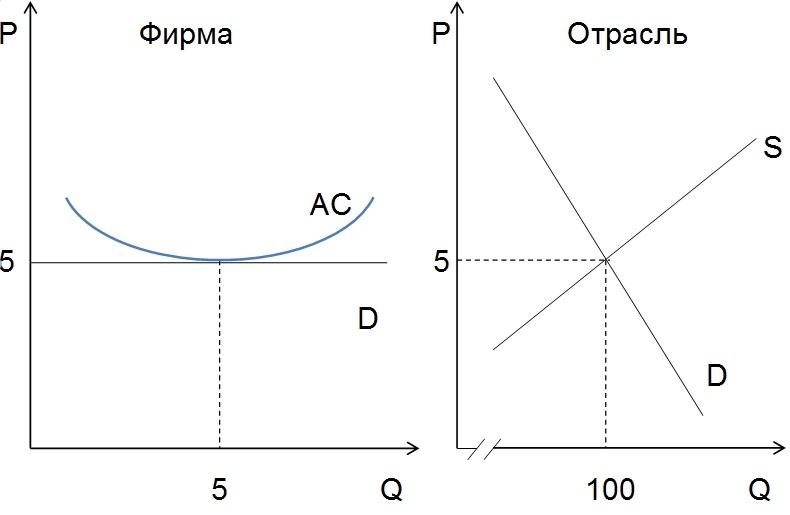 Долгосрочное равновесие фирмы и отрасли