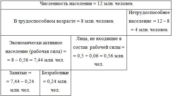 Расчёт числа безработных и занятых