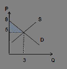 Излишек потребителя - графическое изображение