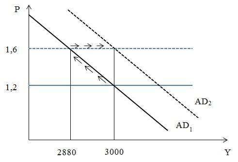 Величина равновесного ВНП и уровень цен в краткосрочном и долгосрочном периодах
