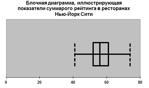 Блочная диаграмма 7