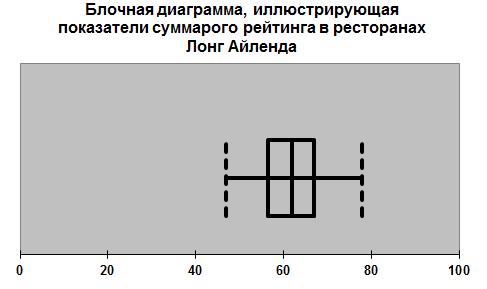 Блочная диаграмма 8
