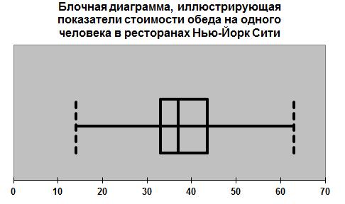 Блочная диаграмма 9