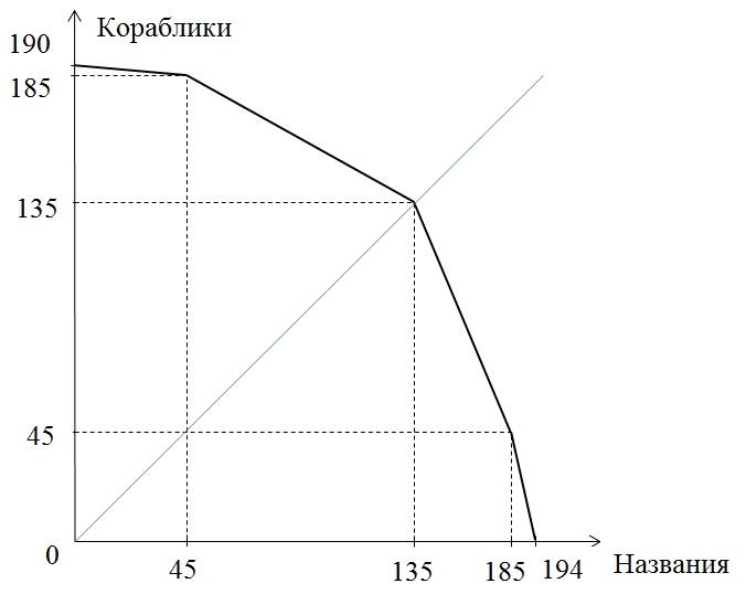 Решение задачи по кпв решение задачи по сопромату кручение