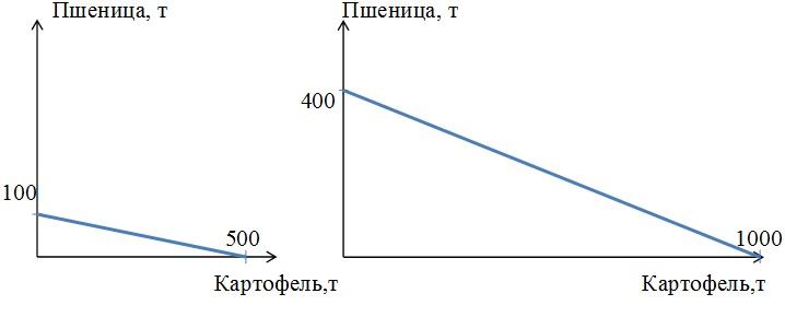 Задачи на построение кривой производственных возможностей с решением решение задач в паскале цикл с