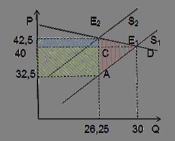Графическое изображение налогового бремени и потерь мёртвого груза