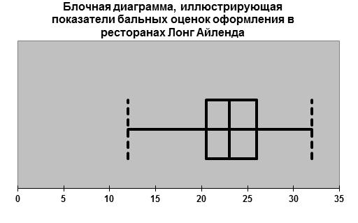 Блочная диаграмма 4