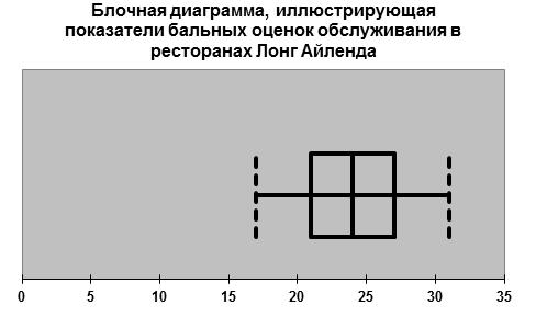 Блочная диаграмма 6
