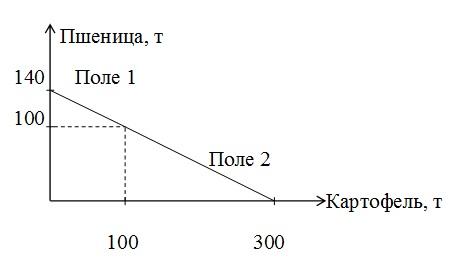 Альтернативные издержки по экономике решение задач решение задачи 66 из математика 4 класс