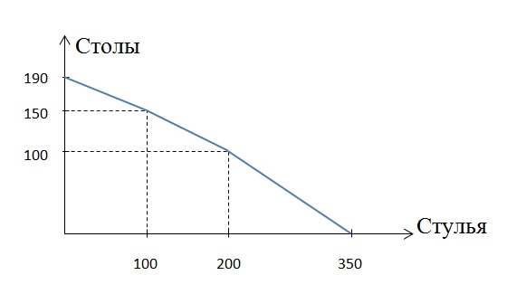 Кривая производственных возможностей